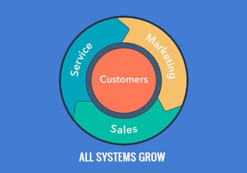 HubSpot-Growth-Suite