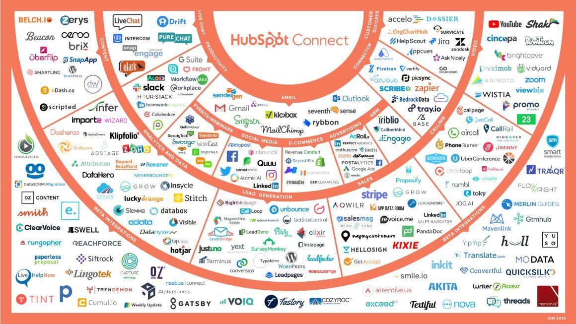 HubSpot-Technology